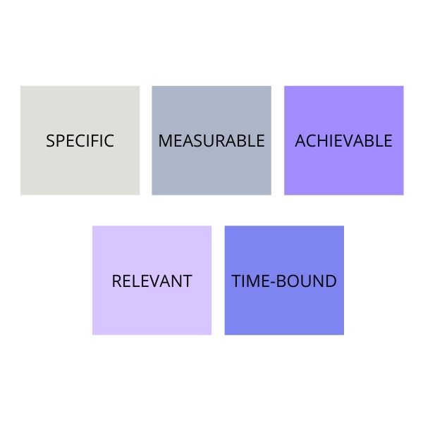 How to set SMART Objectives