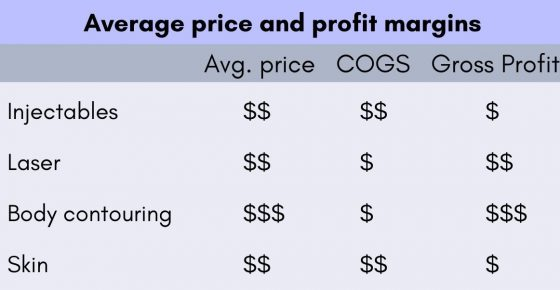 Average price and profit margins for medical practices